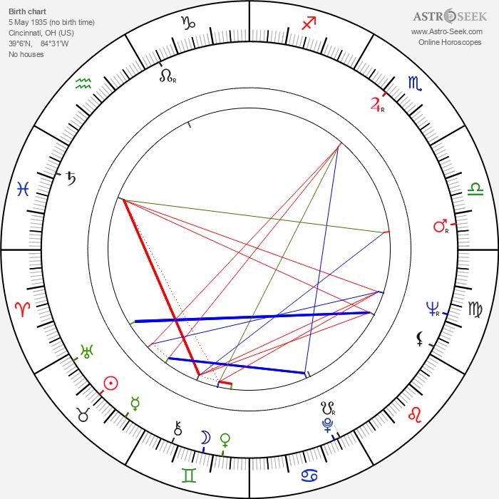 Robert Rehme - Astrology Natal Birth Chart