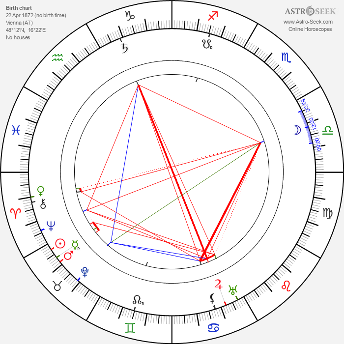 Robert Reinert - Astrology Natal Birth Chart