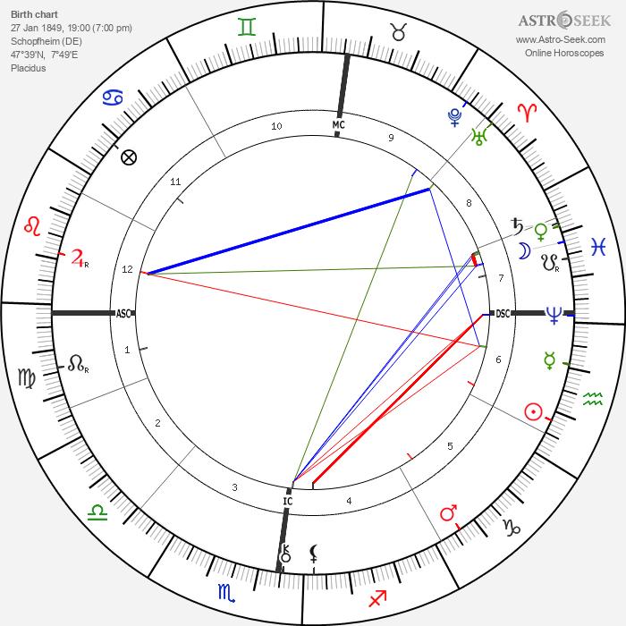 Robert Reitzel - Astrology Natal Birth Chart