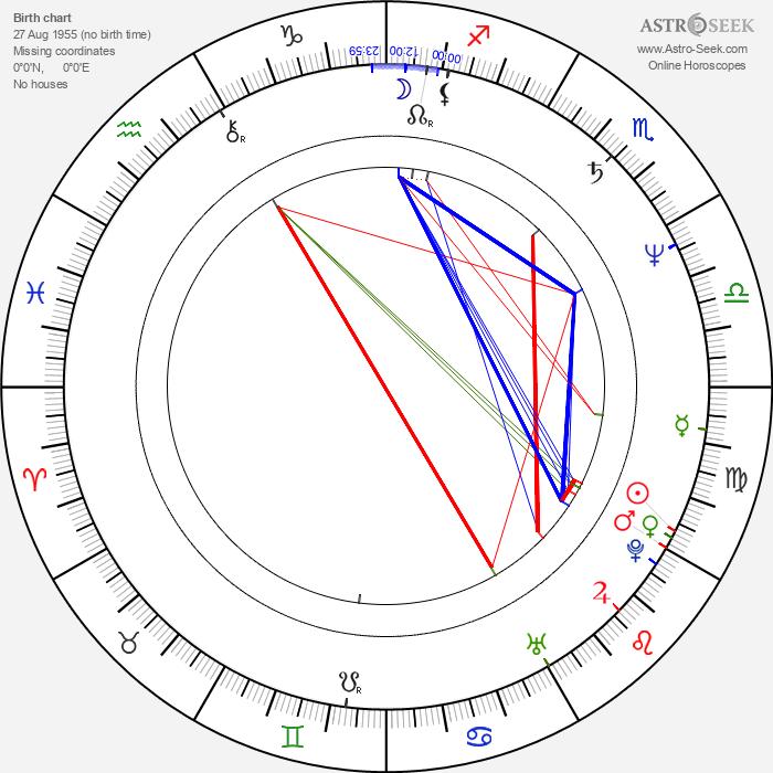 Robert Richardson - Astrology Natal Birth Chart