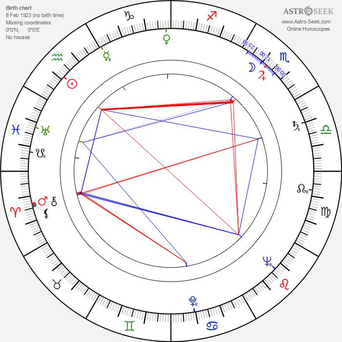 Robert Rietty - Astrology Natal Birth Chart