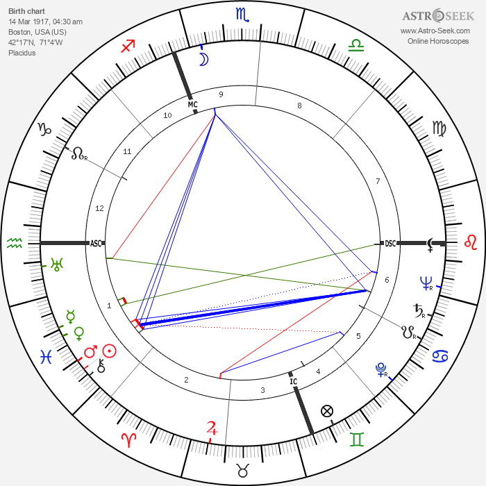 Robert Rimmer - Astrology Natal Birth Chart