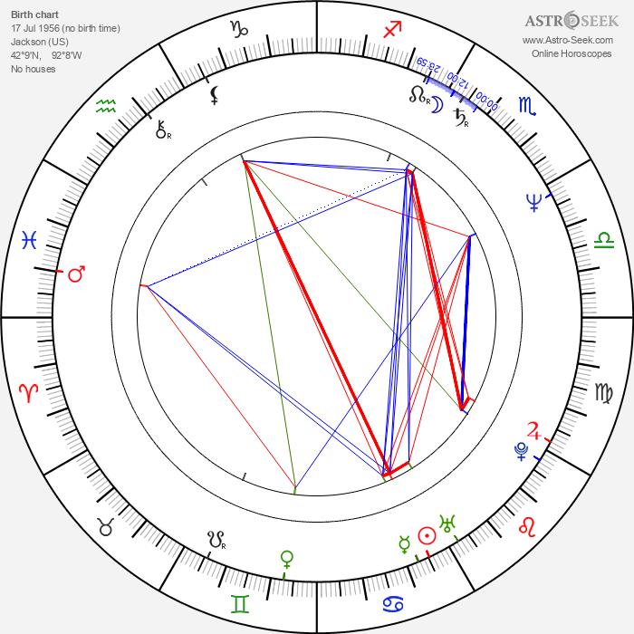 Robert Romanus - Astrology Natal Birth Chart
