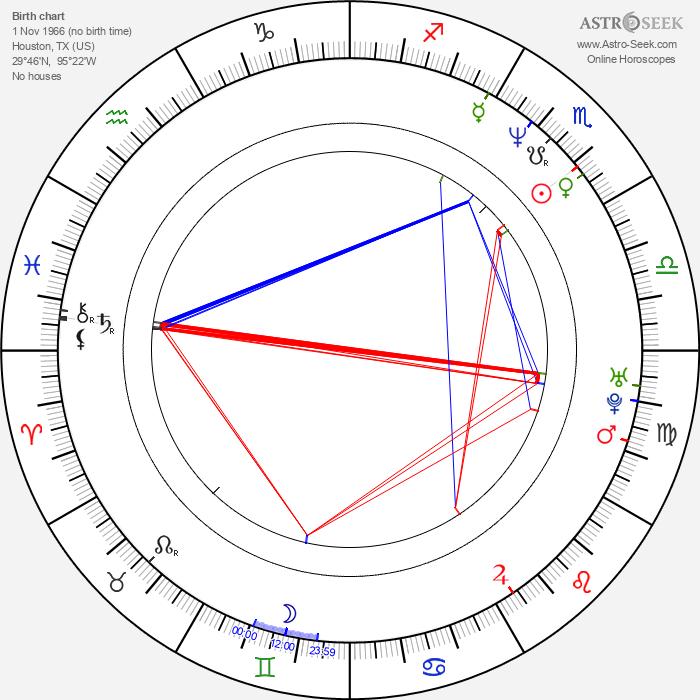 Robert Rowland - Astrology Natal Birth Chart