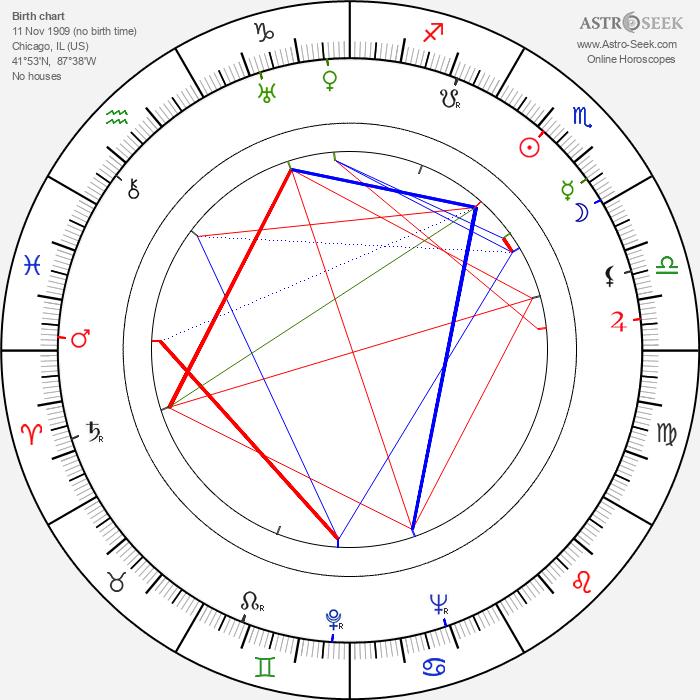 Robert Ryan - Astrology Natal Birth Chart