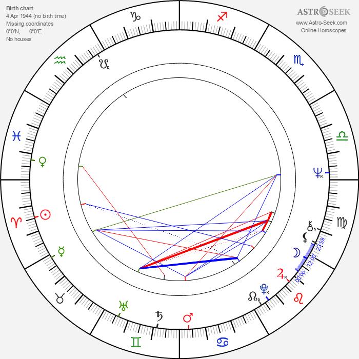 Robert Schindel - Astrology Natal Birth Chart