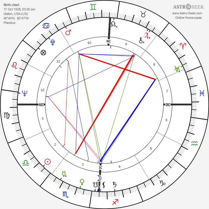 Robert Schnelker - Astrology Natal Birth Chart