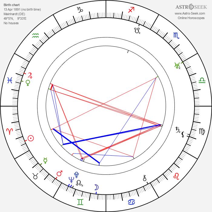 Robert Scholl - Astrology Natal Birth Chart