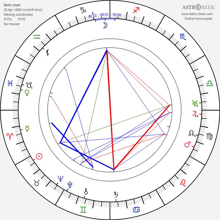 Robert Scholz - Astrology Natal Birth Chart