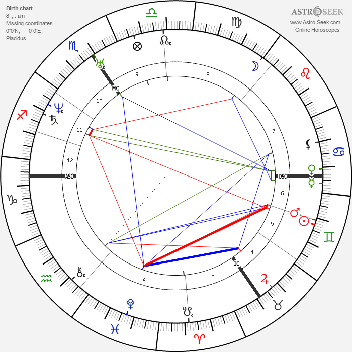 Robert Schumann - Astrology Natal Birth Chart