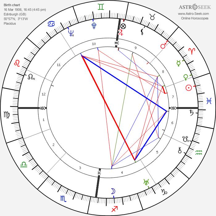 Robert Scott Irvine - Astrology Natal Birth Chart