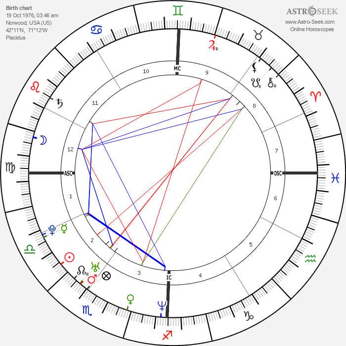 Robert Scott - Astrology Natal Birth Chart