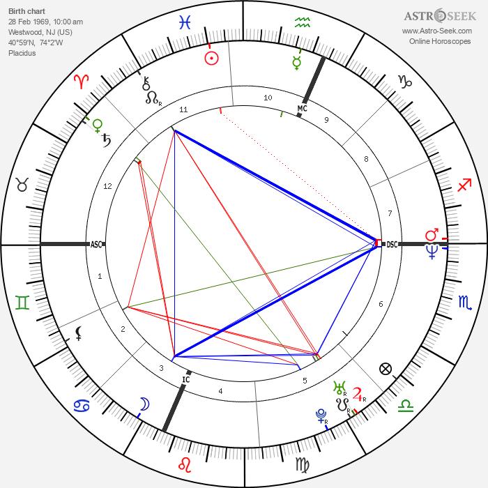 Robert Sean Leonard - Astrology Natal Birth Chart