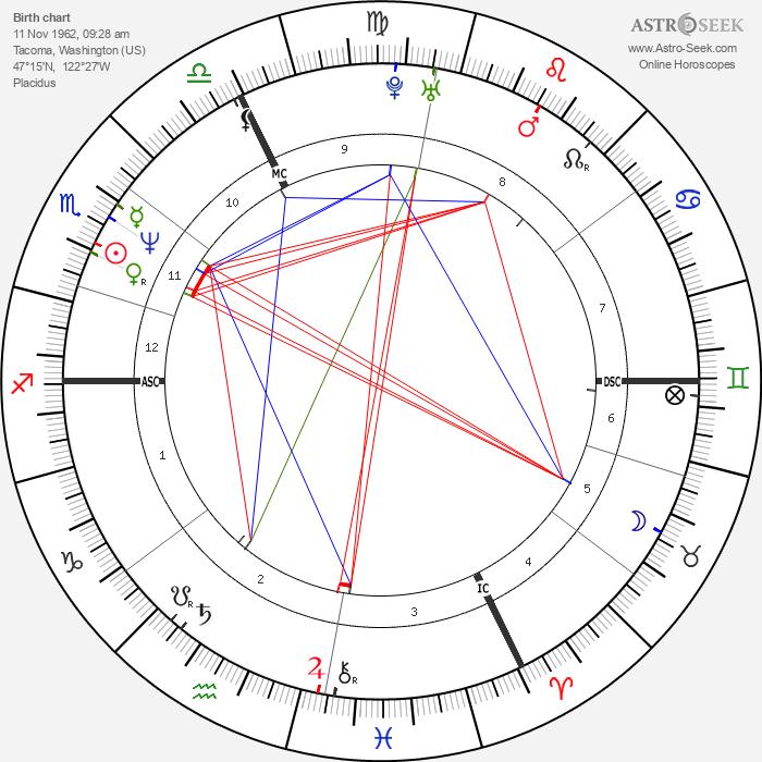 Robert Shannon - Astrology Natal Birth Chart