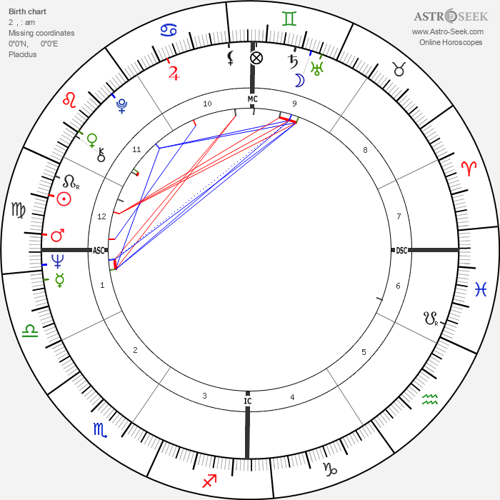 Robert Shapiro - Astrology Natal Birth Chart