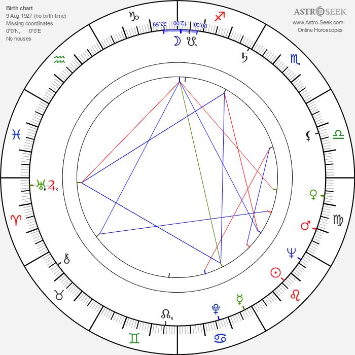 Robert Shaw - Astrology Natal Birth Chart