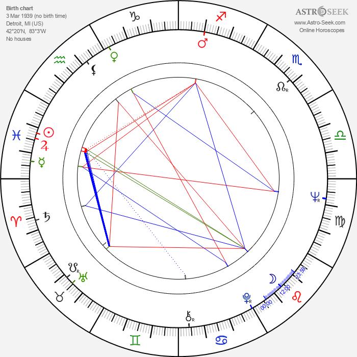 Robert Shaye - Astrology Natal Birth Chart