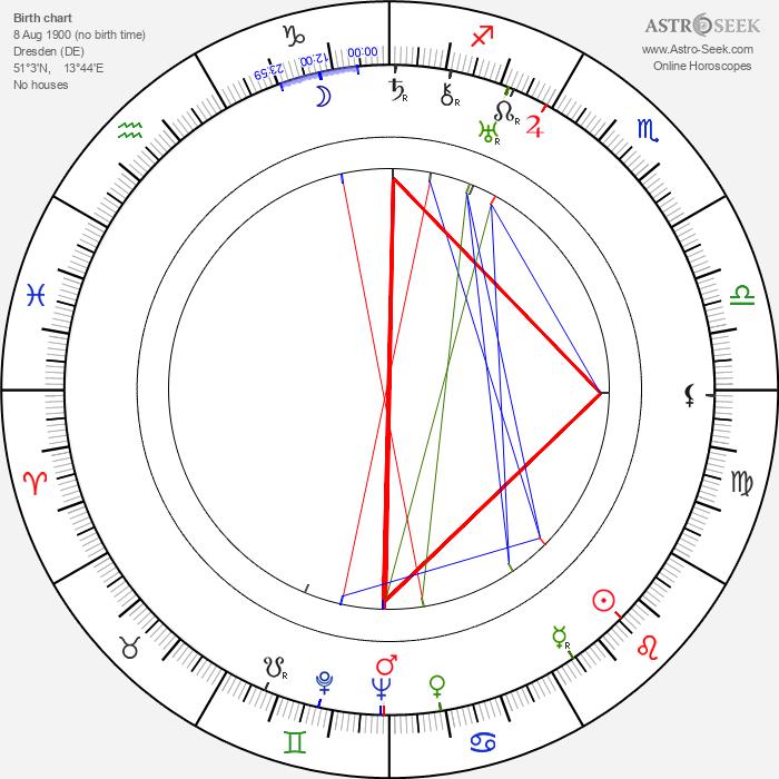 Robert Siodmak - Astrology Natal Birth Chart
