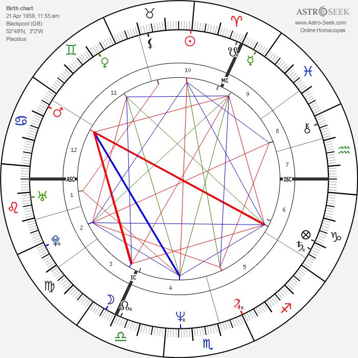 Robert Smith - Astrology Natal Birth Chart