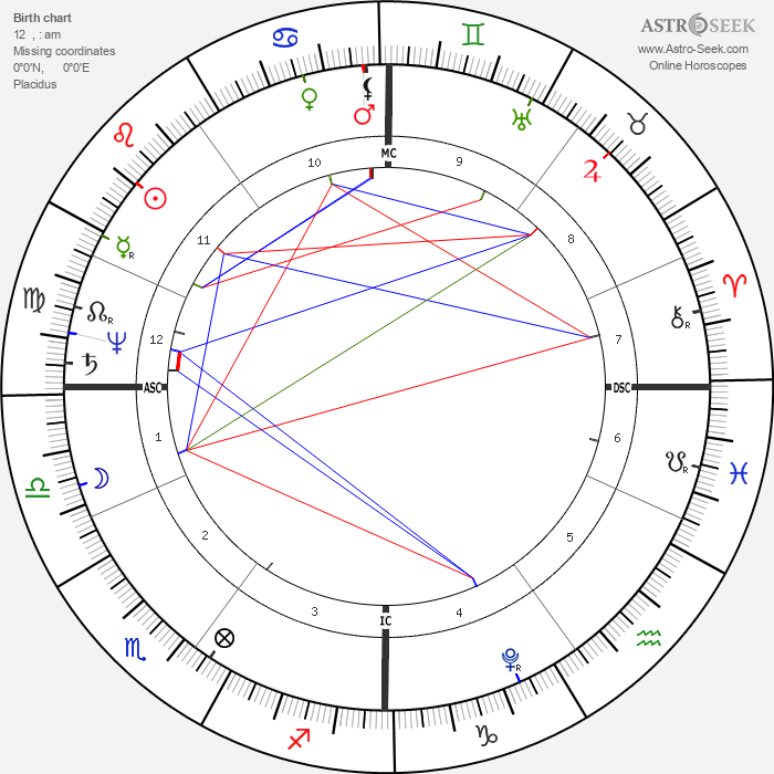 Robert Southey - Astrology Natal Birth Chart