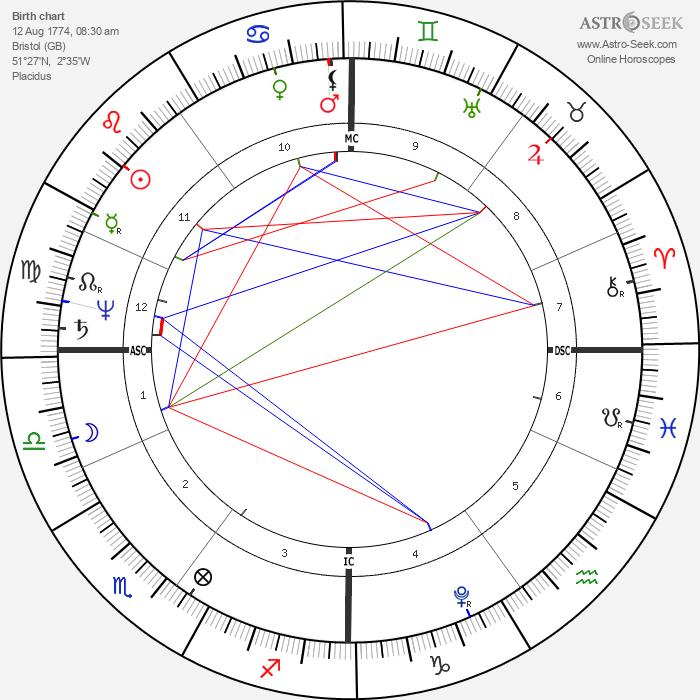 Robert Southey - Astrology Natal Birth Chart