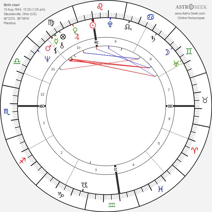 Robert Stern - Astrology Natal Birth Chart