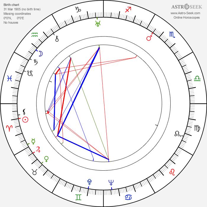 Robert Stevenson - Astrology Natal Birth Chart