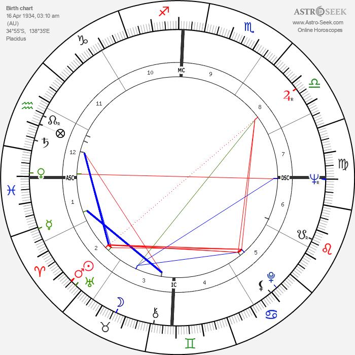 Robert Stigwood - Astrology Natal Birth Chart