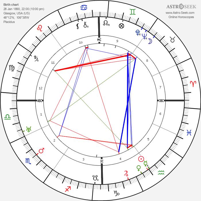 Robert Stroud - Astrology Natal Birth Chart