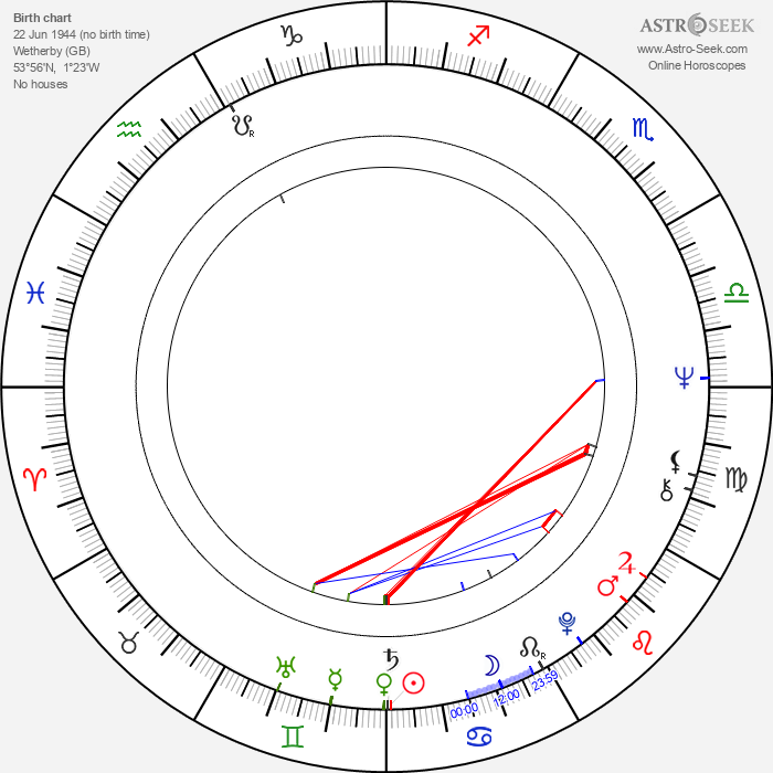 Robert Sturdy - Astrology Natal Birth Chart