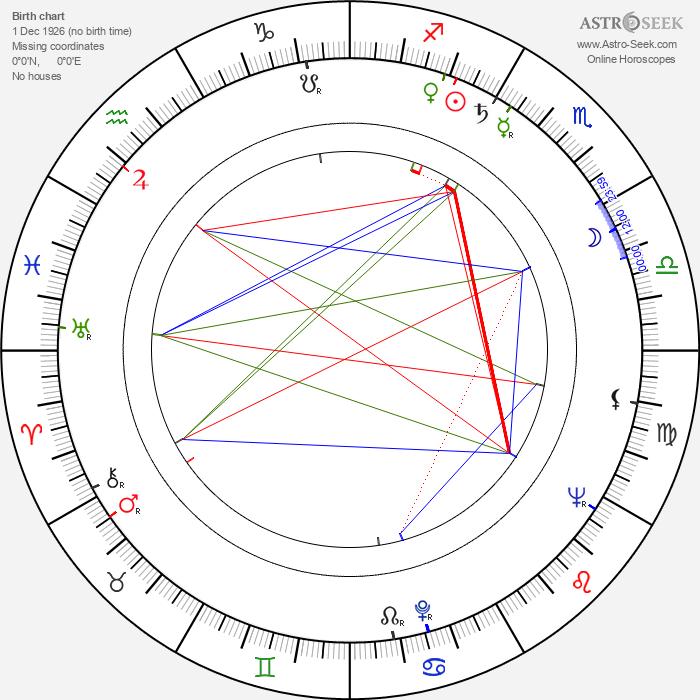 Robert Symonds - Astrology Natal Birth Chart