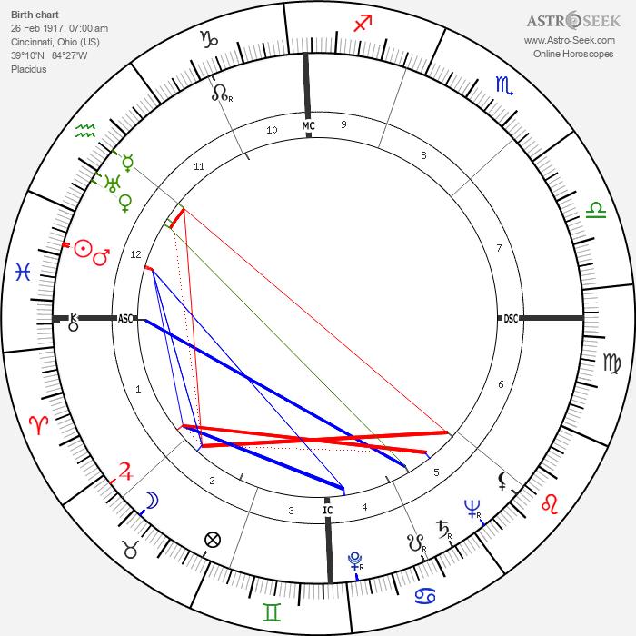 Robert Taft - Astrology Natal Birth Chart