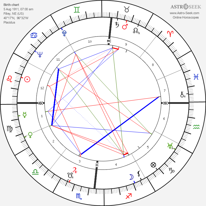 Robert Taylor - Astrology Natal Birth Chart