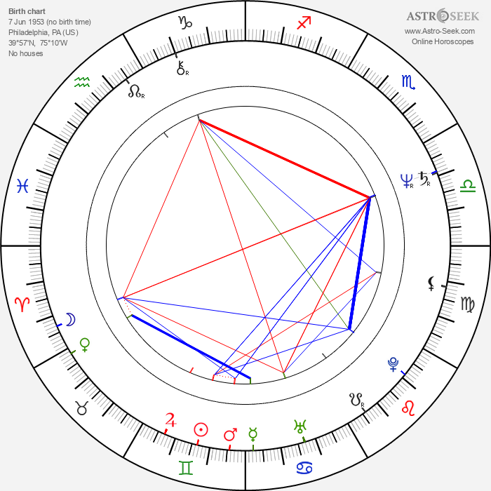 Robert Trebor - Astrology Natal Birth Chart