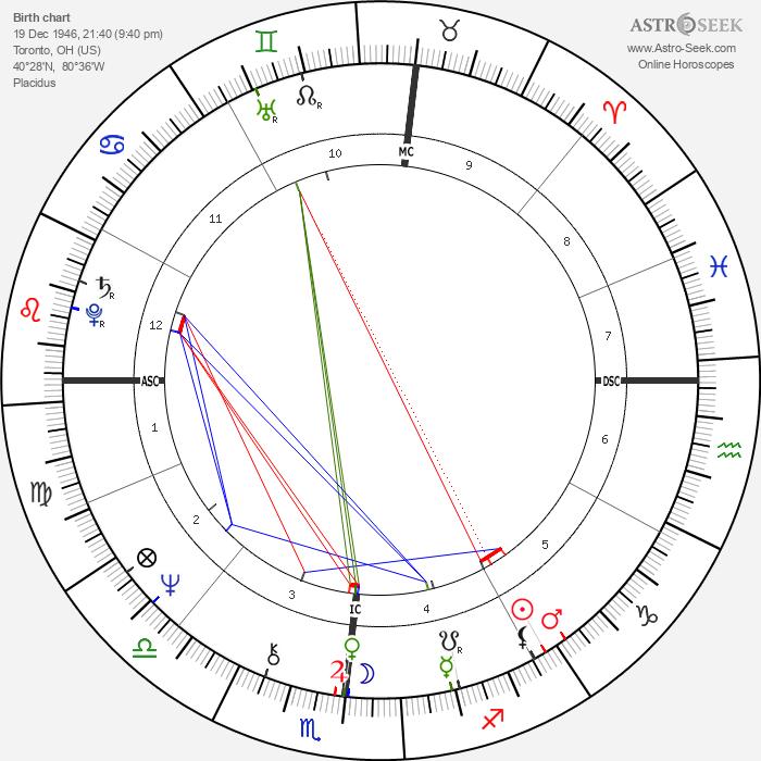 Robert Urich - Astrology Natal Birth Chart