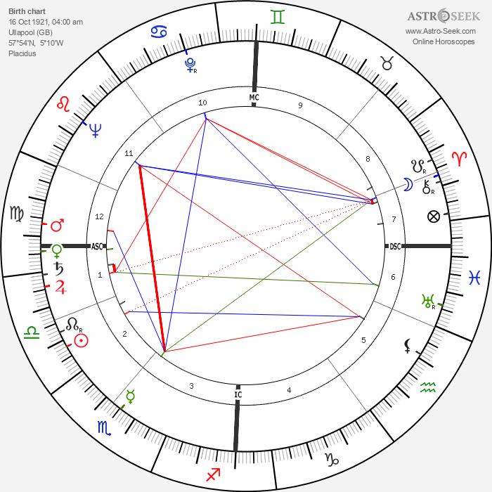 Robert Urquhart - Astrology Natal Birth Chart