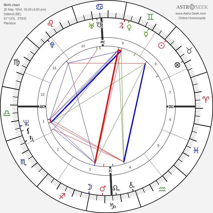 Robert van de Walle - Astrology Natal Birth Chart