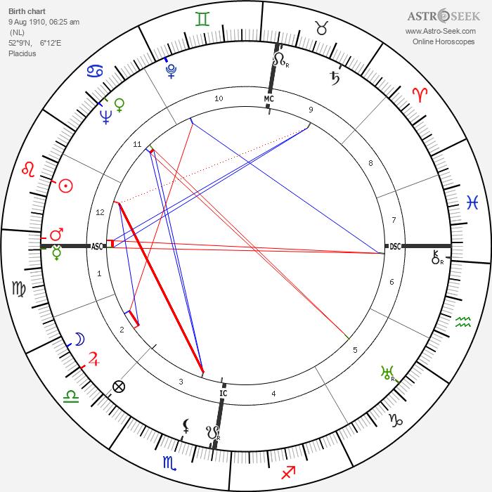 Robert van Gulik - Astrology Natal Birth Chart