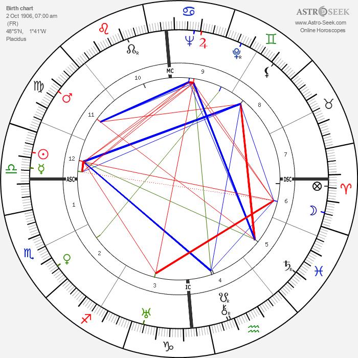 Robert Vattier - Astrology Natal Birth Chart