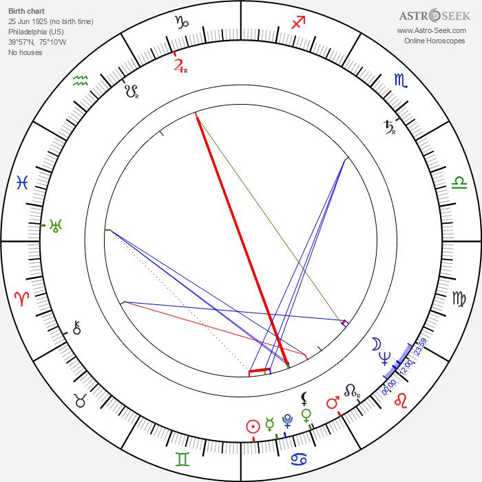 Robert Venturi - Astrology Natal Birth Chart