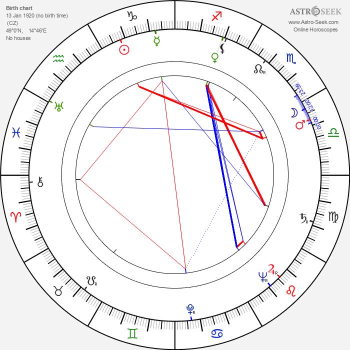 Robert Vrchota - Astrology Natal Birth Chart