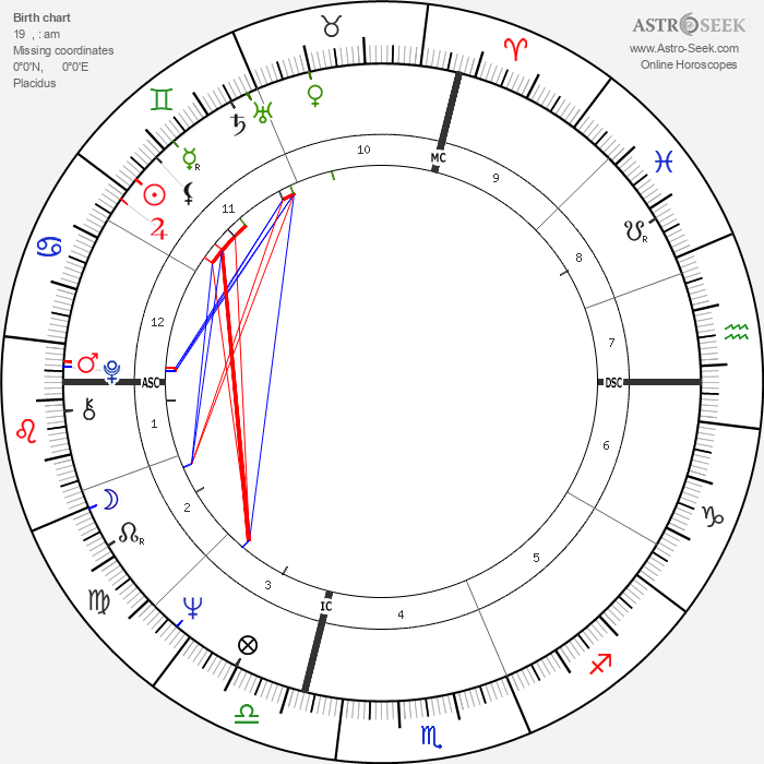 Robert W. Kasten - Astrology Natal Birth Chart