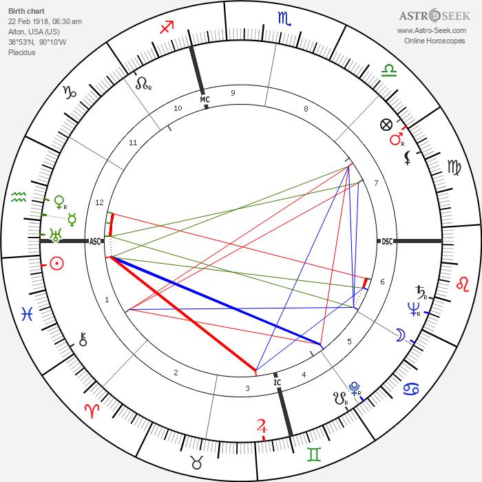 Robert Wadlow - Astrology Natal Birth Chart