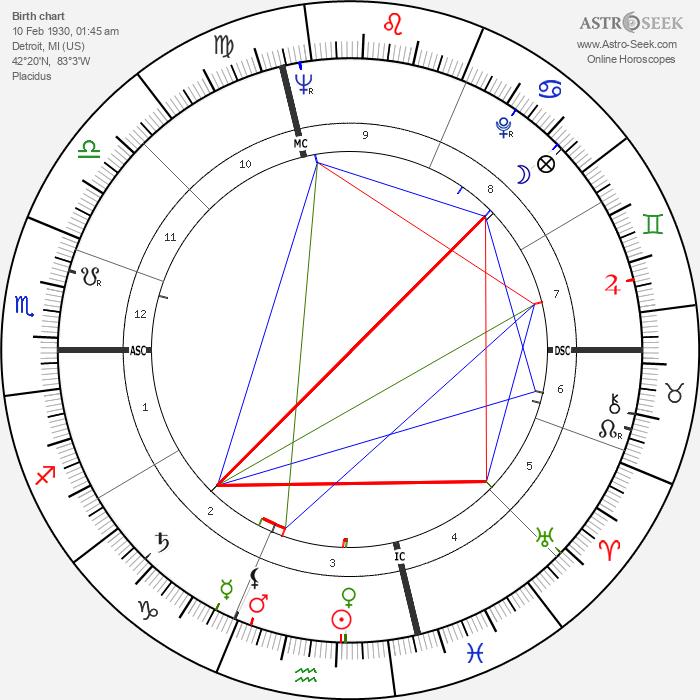Robert Wagner - Astrology Natal Birth Chart