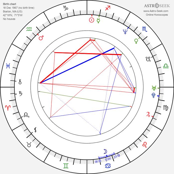 Robert Wahlberg - Astrology Natal Birth Chart