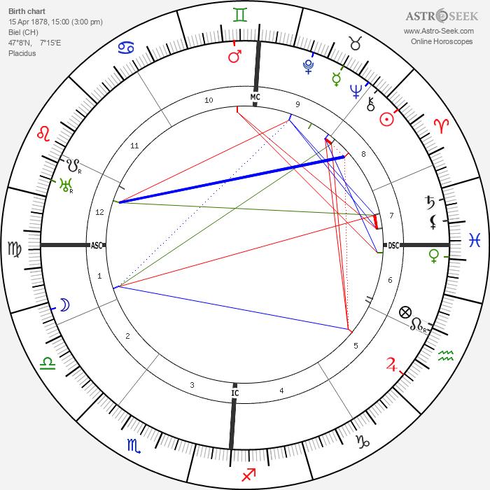Robert Walser - Astrology Natal Birth Chart