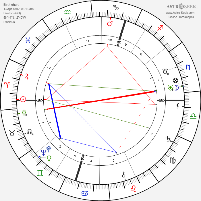 Robert Watson-Watt - Astrology Natal Birth Chart