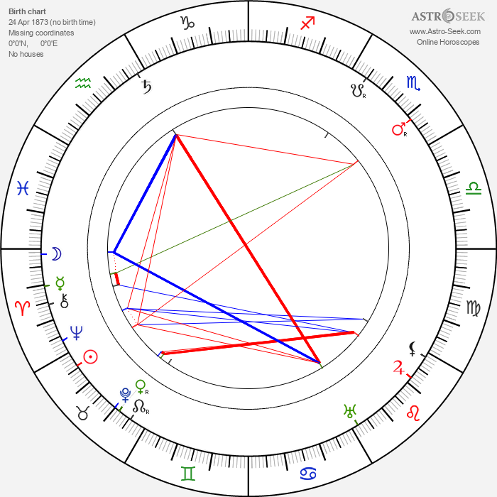 Robert Wiene - Astrology Natal Birth Chart