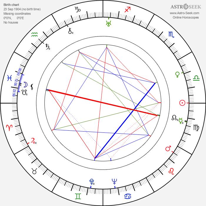 Robert Williams - Astrology Natal Birth Chart
