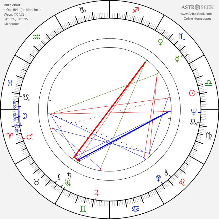 Robert Wilson - Astrology Natal Birth Chart
